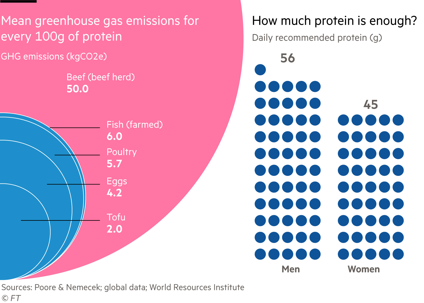 Charts showing mean greenhouse gas emissions