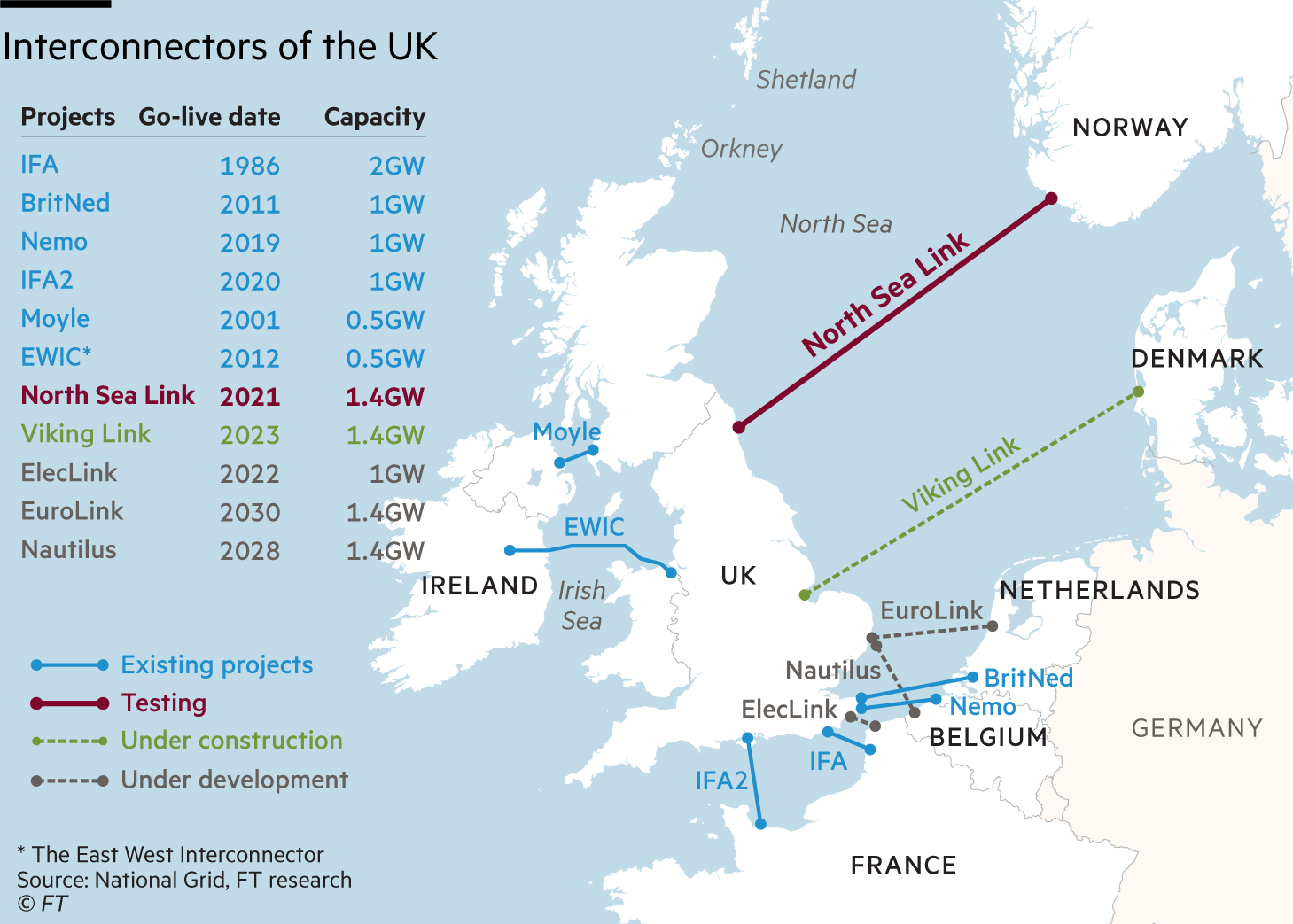 Interconnectors of the UK