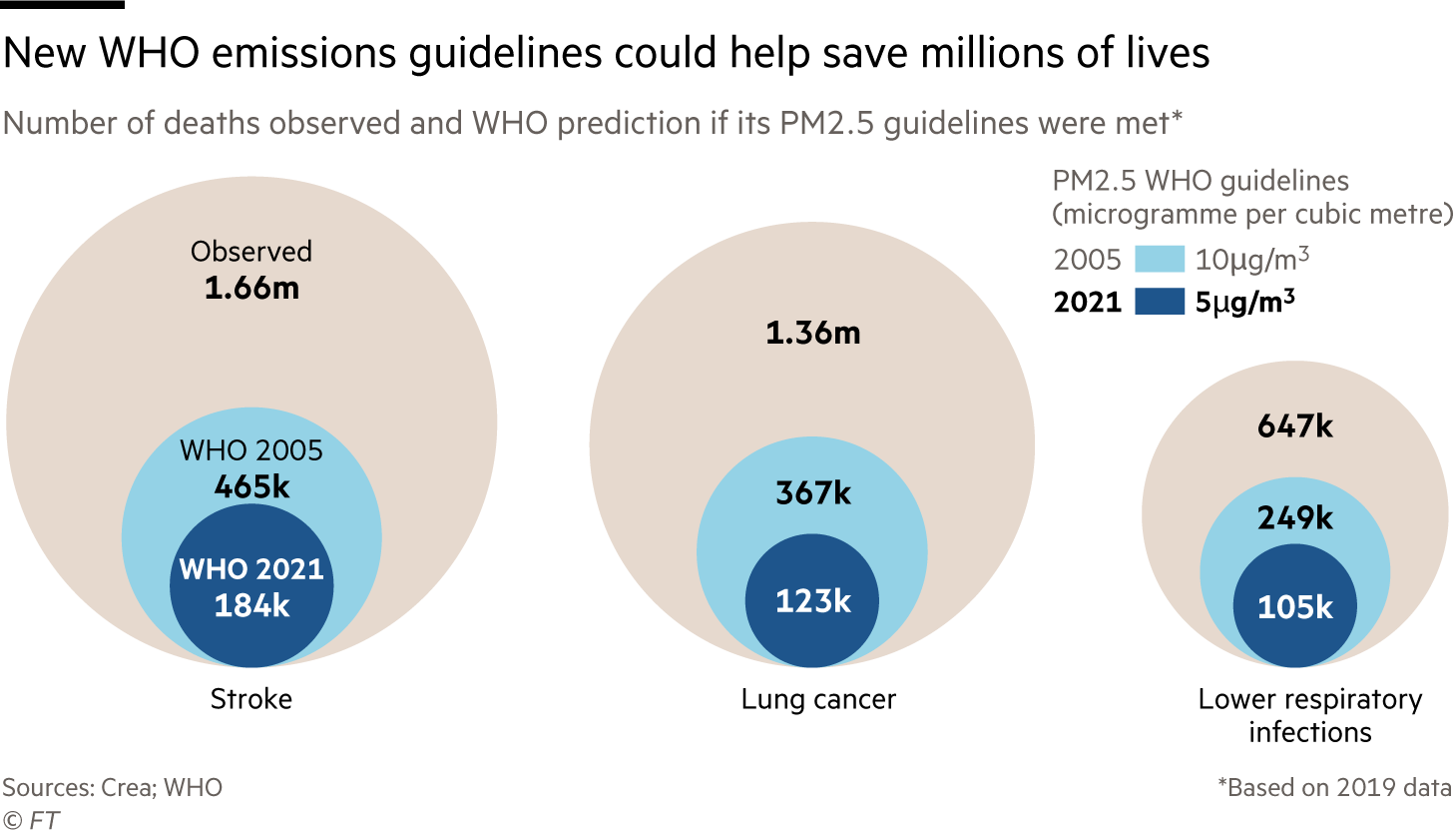 New WHO emissions guidelines could help save millions of lives. Chart showing number of deaths observed and WHO prediction if its PM2.5 guidelines were met