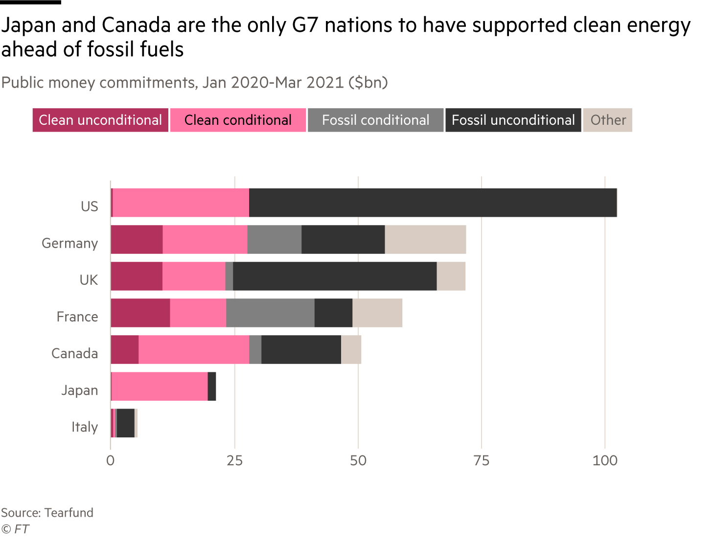 Chart of public money commitments between Jan 2020 and March 2021 that shows Japan and Canada are the only G7 nations to have supported clean energy ahead of fossil suels