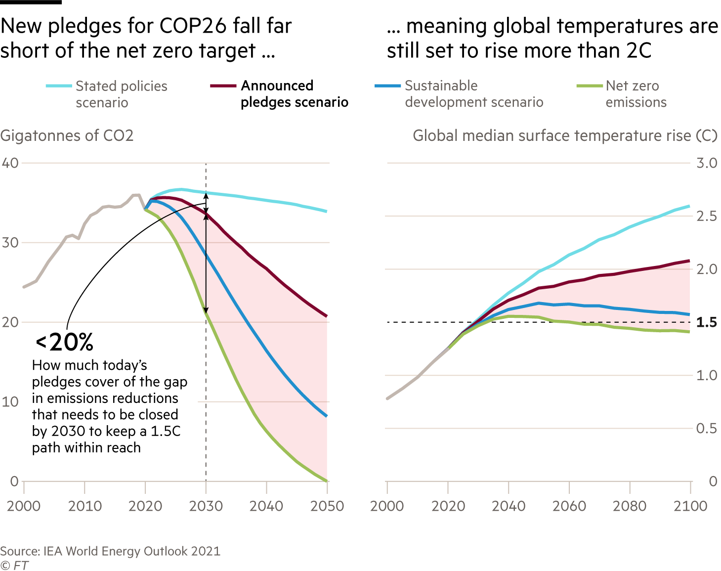 New pledges for COP26 fall far short of the net zero target meaning global temperatures are still set to hit more than 2C.  Chart showing CO2 emissions based on 4 emissions scenarios Net zero emissions Sustainable development scenario Announced pledges scenario Stated policies scenario Today's pledges cover less than 20% of the gap in emissions reductions that needs to be closed by 2030 to keep a 1.5 °C path within reach  Chart showing clobal median surface temperature rise (C) based on the same 4 emissions scenarios